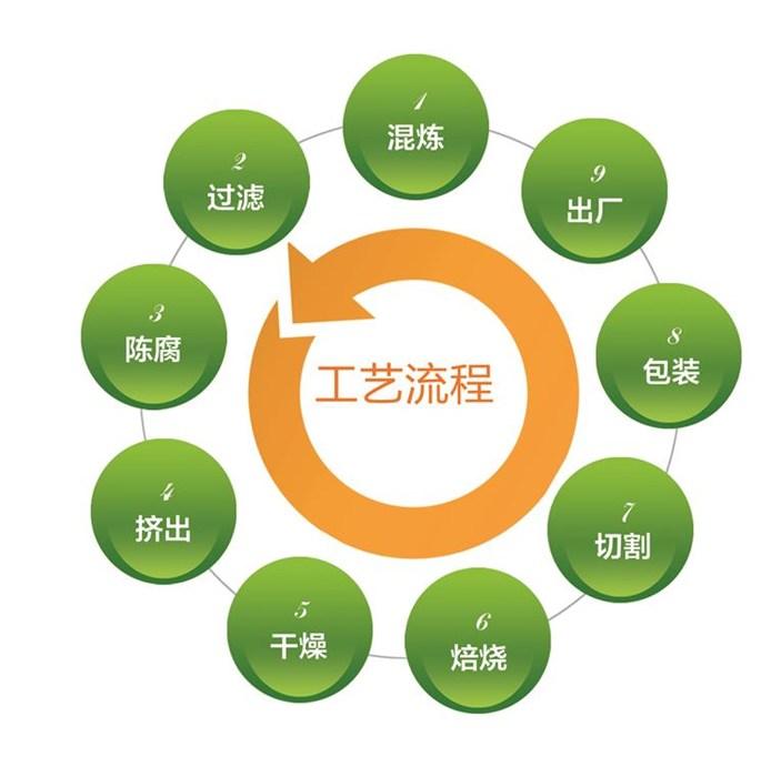 催化剂|博霖环保|12.11催化剂