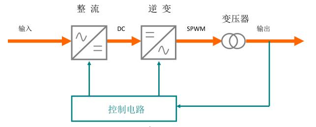 三相变频电源、变频电源、沃森电源