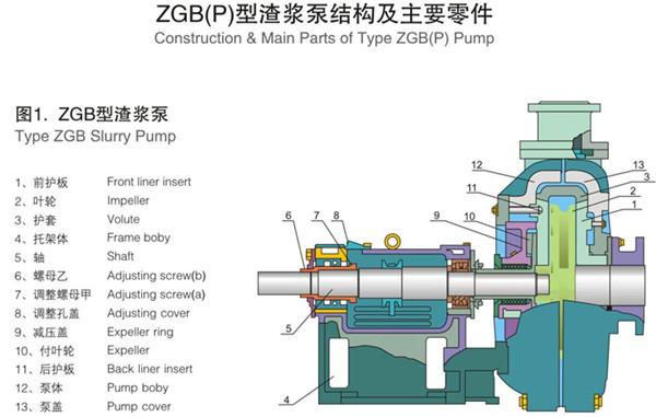 渣浆泵叶轮泵壳、渣浆泵、卧式渣浆泵(图)