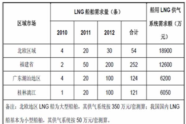 LNG气瓶抽真空设备哪有卖销售