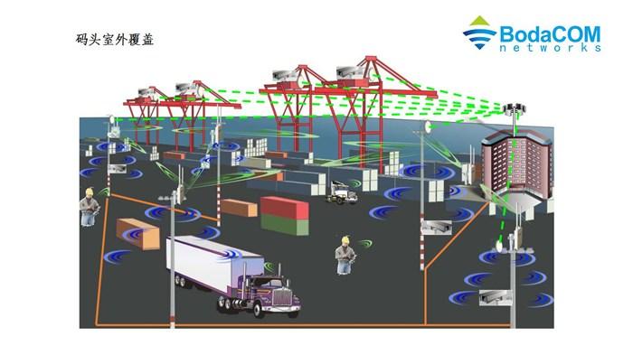 智慧港口无线通信系统|港口无线|博达讯