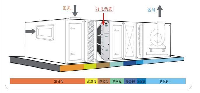 中科清朗(图)|武汉空气净化设备报价|空气净化设备