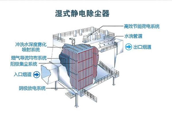 静电除尘器|新纪元环保|高压静电除尘器
