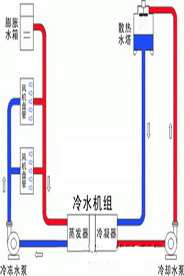 变频空调价格表,变频空调,博友环境工程