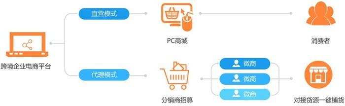 盛世商潮(图)|跨境电商服务|跨境电商