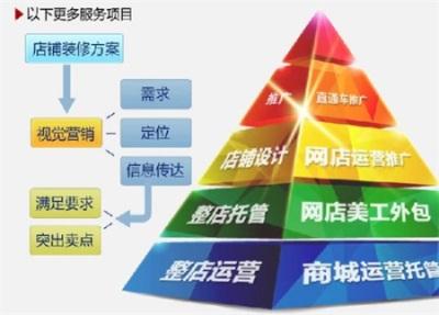 跨境电商服务|跨境电商|盛世商潮