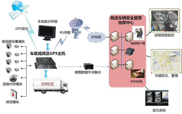 大货车车辆视频监控、视频监控、朗固智能