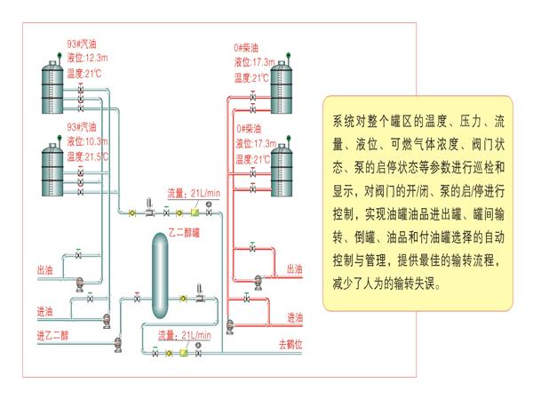 定量发油系统定制、张家口定量发油系统、自动计量系统