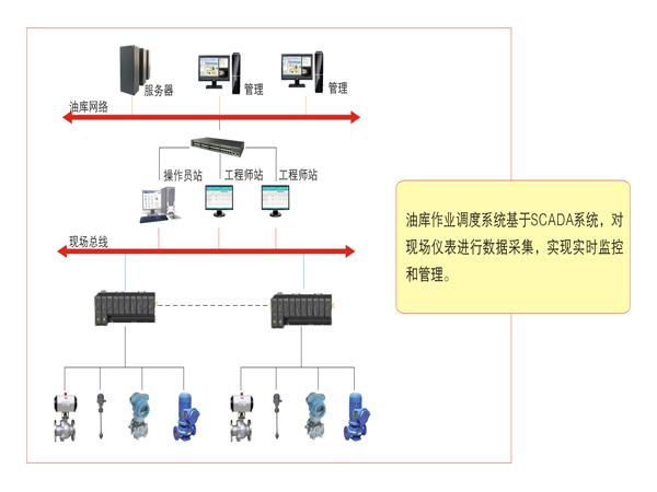 定量发油系统是什么、宁河定量发油系统、自动计量系统