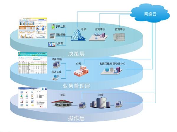 张家口定量发油系统|自动计量系统|定量发油系统经销商