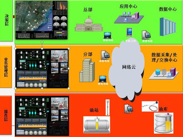 定量发油系统解决方案_自动计量系统_武清定量发油系统