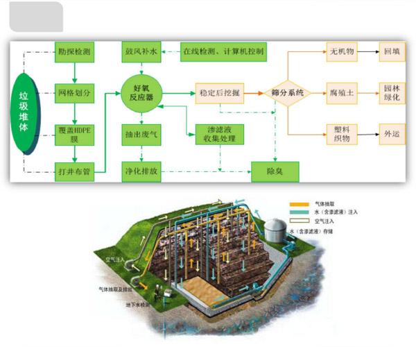 河北垃圾处理系统|三态环境|垃圾处理系统
