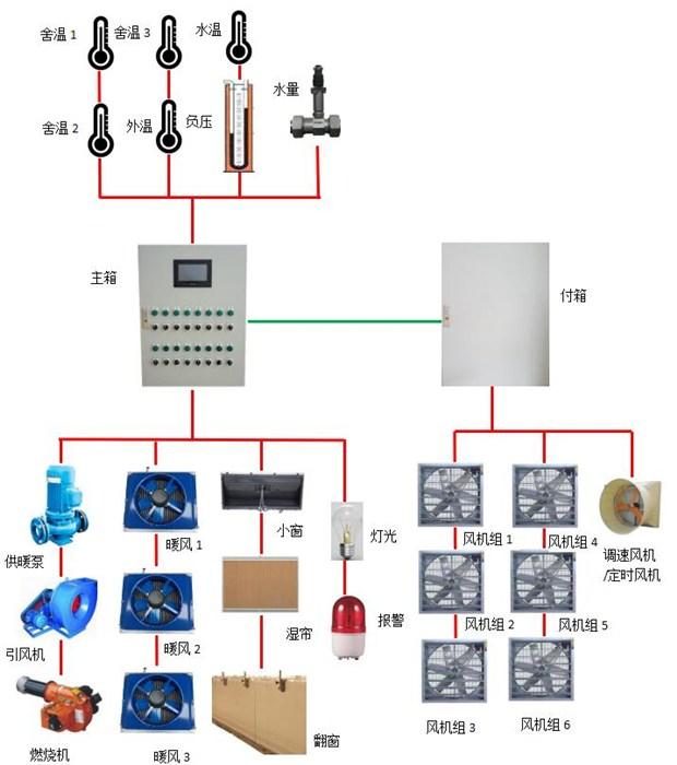潍城区控制箱,双力普环控,电器控制箱