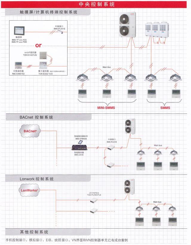 中央空调集中控制价格、中央空调集中控制、多联机集中控制