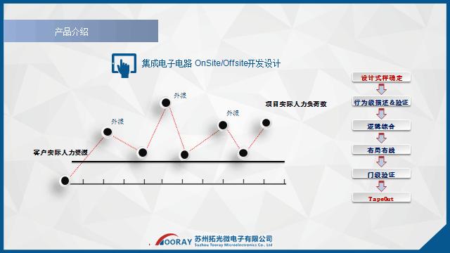 集成电子电路设计图片/集成电子电路设计样板图 (1)