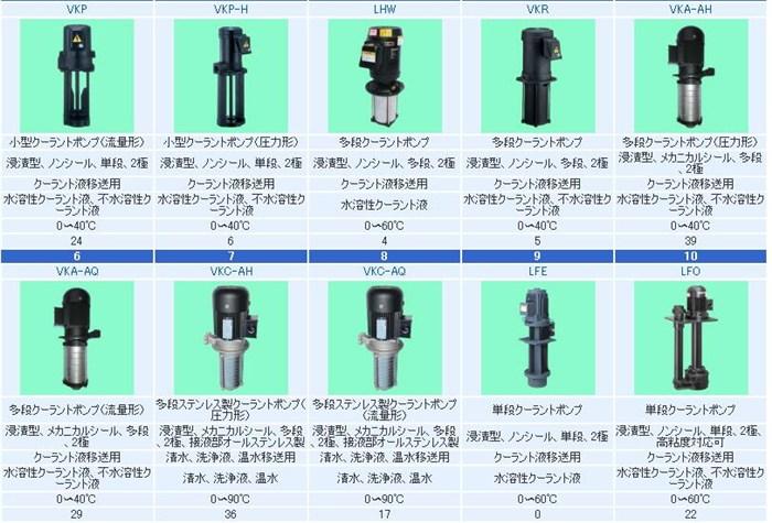 冷却泵LPW403C-2.2|万代工业|泵