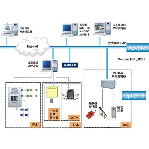 楼宇设备控制系统-三水智能化-楼宇控制系统