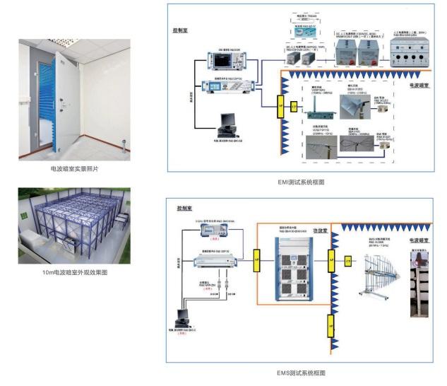 EMC系统测试 解决方案图片/EMC系统测试 解决方案样板图 (1)