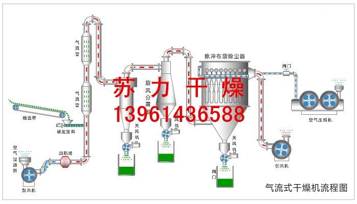 硼粉干燥机|设备性能保证|硼粉干燥机设计